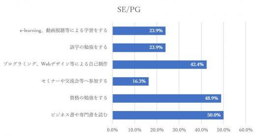 グラフ-自己研鑽の内容SEとPG