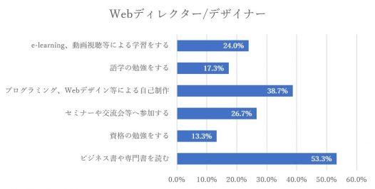 グラフ-自己研鑽の内容Webディレクター