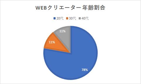 グラフ-Webクリエーター年齢