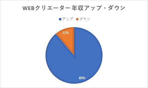 グラフ-Webクリエーター年収アップダウン