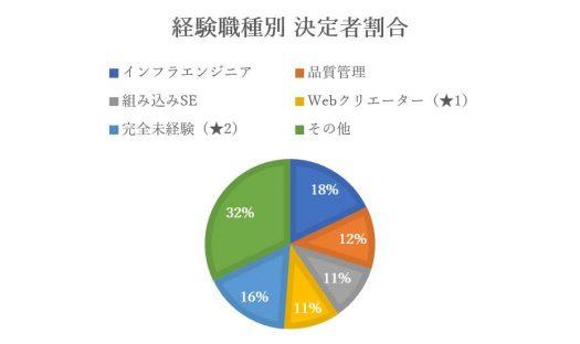 グラフ-経験職種別の決定者