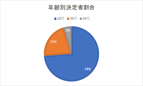 グラフ-年齢別決定者