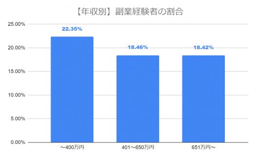 グラフ-年収別の副業経験社
