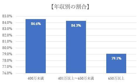 グラフ-世代別