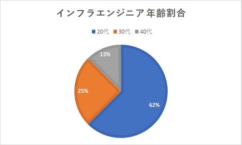 グラフ-インフラエンジニア年齢割合