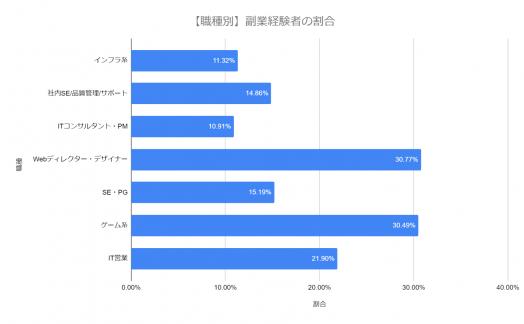 グラフ-職種別の副業経験社
