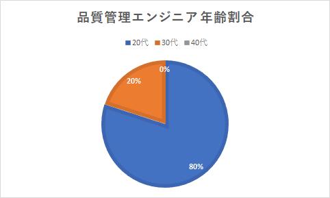 グラフ-品質管理の年齢